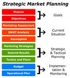 Market planning Stock Photography
