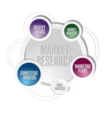 Market research cycle diagram concept illustration Royalty Free Stock Photos