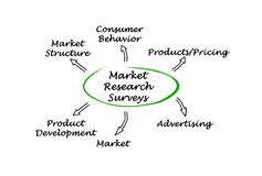 Market Research Surveys Stock Image