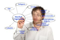 Market Segments. Presenting diagram of Market Segments royalty free stock photography