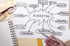 Marketing. Strategy concept - many uses for company Royalty Free Stock Image