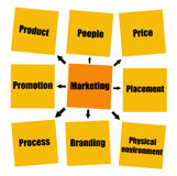 Marketing. Overview of relevant and important marketing topics Stock Photo