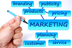 Marketing. Drawing a sound marketing plan Stock Image