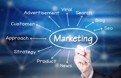 marketing Stockfoto