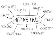 Marketing abstrakt begrepp royaltyfri illustrationer