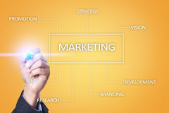 Marketing business concept on the virtual screen. Stock Image
