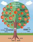 MArketing business tree Stock Image