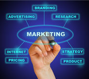 Marketing. Businesswoman marking marketing in blue on the gradient background made in 2d software Stock Photo