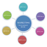 Marketing concept. Marketing key elements , color illustration Royalty Free Stock Images