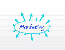 Marketing concept with arrows around Stock Images