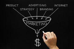 Marketing Concept Blackboard. Hand drawing Marketing concept with white chalk on a blackboard Stock Photos