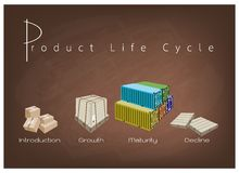 Marketing Concept of Product Life Cycle Chart on Chalkboard Royalty Free Stock Image