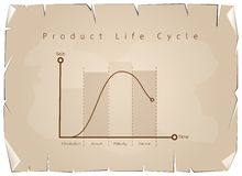 Marketing Concept of Product Life Cycle Chart on Old Paper Royalty Free Stock Photo
