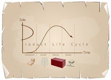 Marketing Concept of Product Life Cycle Chart on Old Paper Royalty Free Stock Image