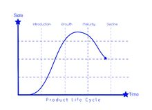 Marketing Concept of Product Life Cycle Diagram Chart Stock Photos