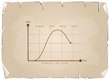 Marketing Concept of Product Life Cycle Diagram Chart Stock Photography