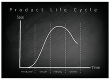 Marketing Concept of Product Life Cycle Graph Chart Royalty Free Stock Image