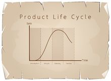 Marketing Concept of Product Life Cycle Graph Chart Royalty Free Stock Photography