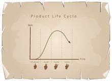 Marketing Concept of Product Life Cycle Graph Chart Stock Image