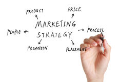 Marketing Concept Stock Photography