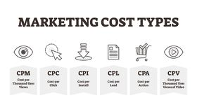Free Marketing Cost Types Vector Illustration. BW Outlined Promotion Expenditure Stock Photos - 149088943