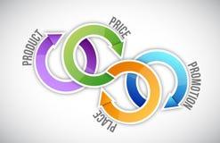 Marketing cycle concept Stock Photos