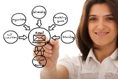 Marketing cycle sketch. Businesswomen drawing a marketing diagram on a whiteboard (selective focus stock image