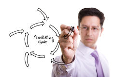 Marketing cycle sketch Royalty Free Stock Photography