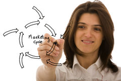 Marketing cycle sketch Stock Image