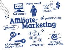 Marketing de afiliados Foto de archivo libre de regalías