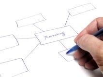 Marketing de Grafiek van de Planstroom Stock Afbeelding