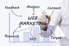 Marketing des Geschäftsmannhandzeichnungs-Netzes, Konzept Stockbilder