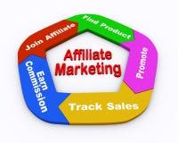 Marketing des Teilnehmers 3d Flussdiagramm Lizenzfreie Stockfotos