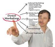Marketing direto imagens de stock