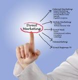 Marketing direto imagem de stock