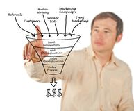 Marketing funnel Stock Images