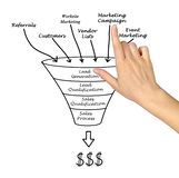 Marketing funnel Royalty Free Stock Photography