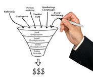 Marketing funnel Stock Photography