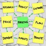 Marketing-Grundregeln auf klebrigen Anmerkungen Lizenzfreies Stockbild