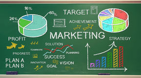 Marketing ideas on chalk board Royalty Free Stock Photos