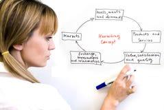 Marketing-Konzept Stockbilder