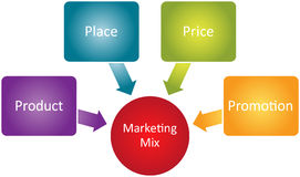 Marketing mix business diagram Royalty Free Stock Image