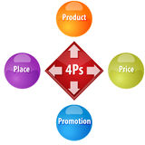 Marketing mix business diagram illustration. Business strategy concept infographic diagram illustration of 4Ps Marketing Mix Stock Photos