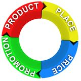 Marketing mix diagram. Four elements of marketing mix Stock Images
