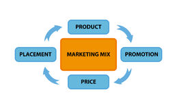 Marketing mix Stock Photo