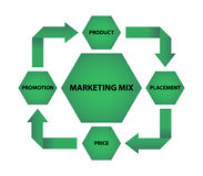 Marketing mix Stock Photography