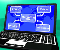 Marketing Mix On Laptop With Royalty Free Stock Image