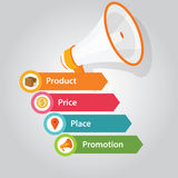 Marketing mix 4p product price people promotion Royalty Free Stock Photography