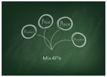 Marketing Mix or 4Ps Model on Green Chalkboard Stock Photo