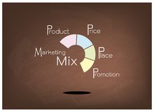 Marketing Mix Strategy or 4Ps Model Round Chart. Business Concepts, Illustration of Marketing Mix or 4Ps Model for Management Strategy with Round Chart on Brown Stock Image